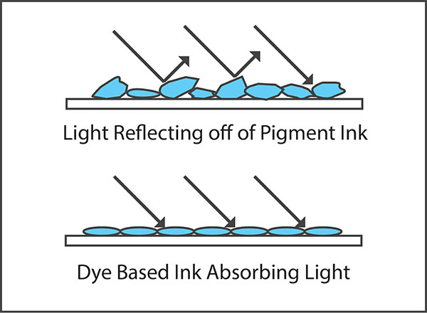 Difference between pigment and dye ink
