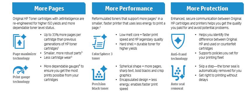 The Latest Developments in HP Toner Cartridges Technology
