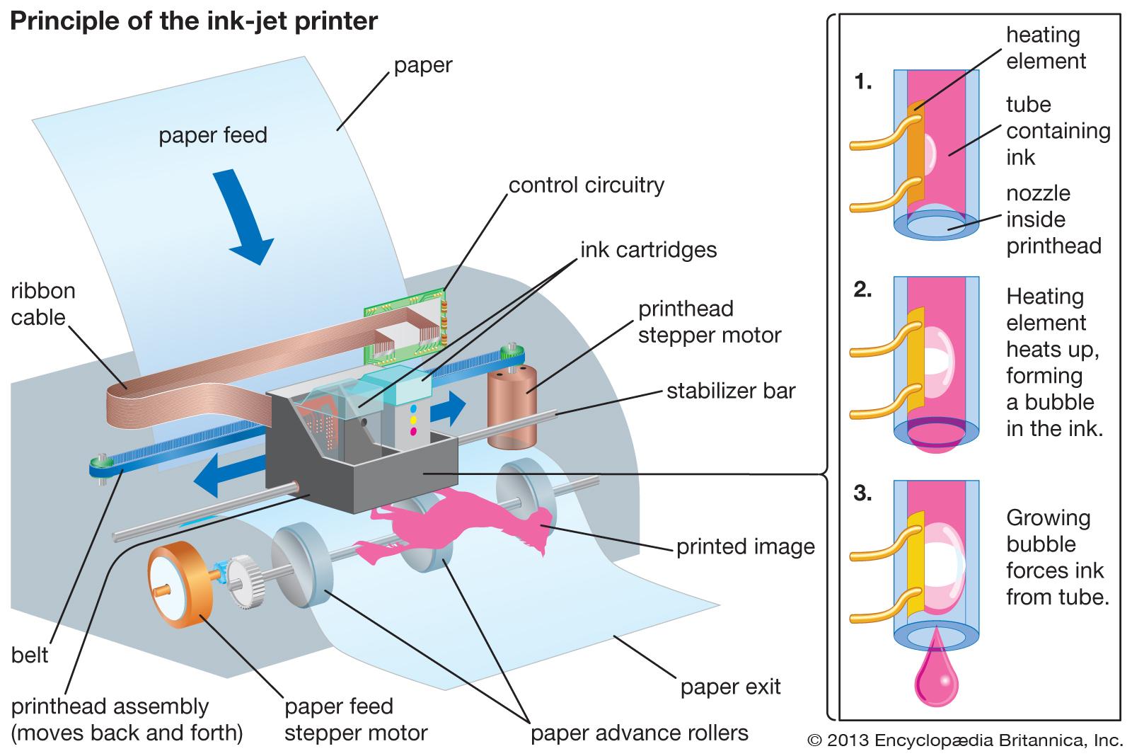 How Do Inkjet Printers Work?
